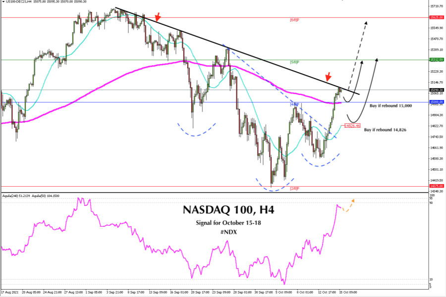 Trading signal for NASDAQ-100 (#NDX) on October 15 - 18, 2021: Buy above 15,000 (4/8)