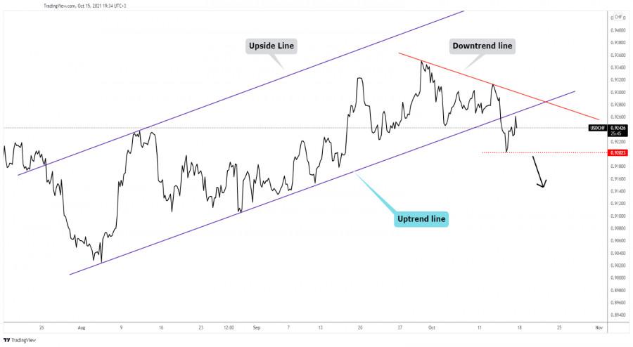 USD/CHF downside reversal