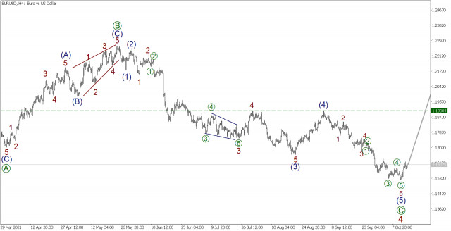 Wave analysis for EUR/USD on October 15, 2021