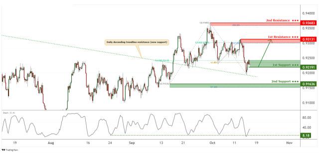 USDCHF holding above descending trendline support, more upside!