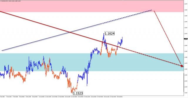 Analisis wave sederhana dan perkiraan untuk EUR/USD, USD/JPY, GBP/JPY, GOLD pada 15 Oktober