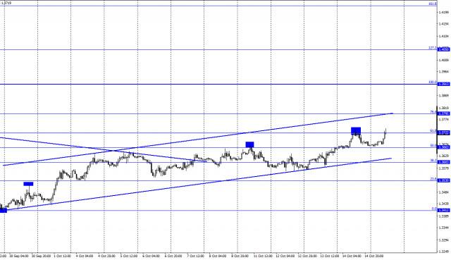 GBP/USD এর পূর্বাভাস (COT রিপোর্ট) 15 অক্টোবর। ব্যাঙ্ক অফ ইংল্যান্ড ছায়ায় নীচে রয়েছে এবং হার বাড়াতে প্রস্তুত নয়