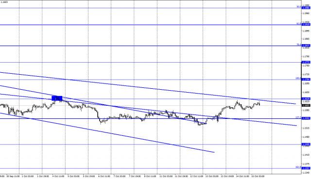 EUR/USD এর পূর্বাভাস অক্টোবর 15 (COT রিপোর্ট)। ফেডের নীতি নিয়ে হতাশার মধ্যে ইউরো মাত্র বাড়ছে