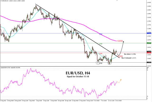 EUR/USD এর জন্য ট্রেডিং সিগন্যাল অক্টোবর15 - 18, 2021 : এর উপরে ক্রয় করুন 1,1575 (SMA 21)