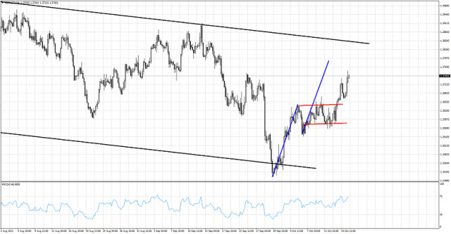 GBPUSD approaches our target.