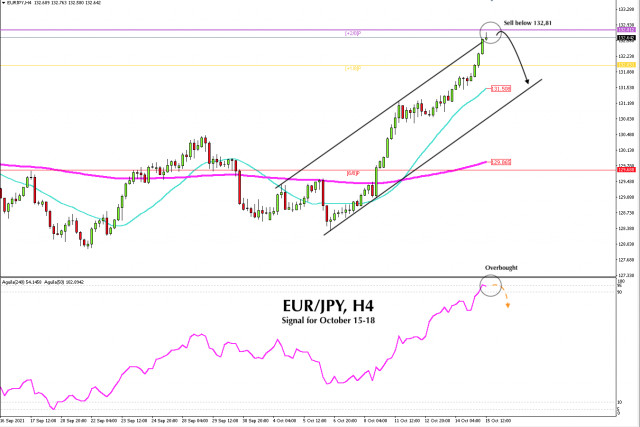 Trading signal for EUR/JPY on October 15 - 18, 2021: Sell below 132,81 (+2/8)