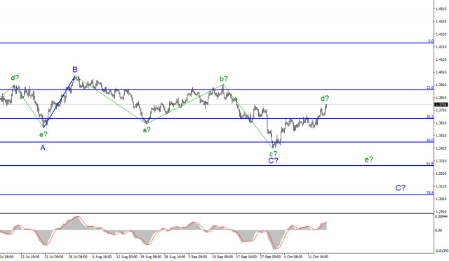 Analysis of GBP/USD for October 15. Markets overcome the 1.3643 mark: corrective upward wave continues to build