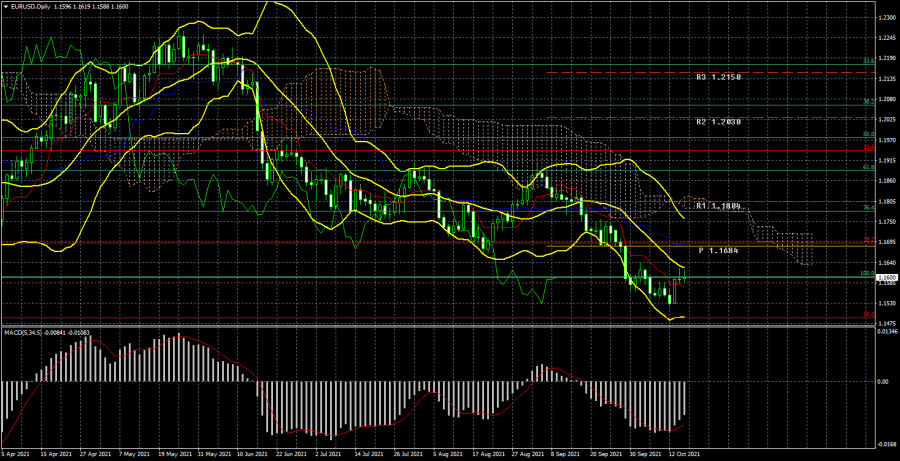 EUR/USD trading plan for the week of October 18-22. New COT (Commitments of Traders) report.