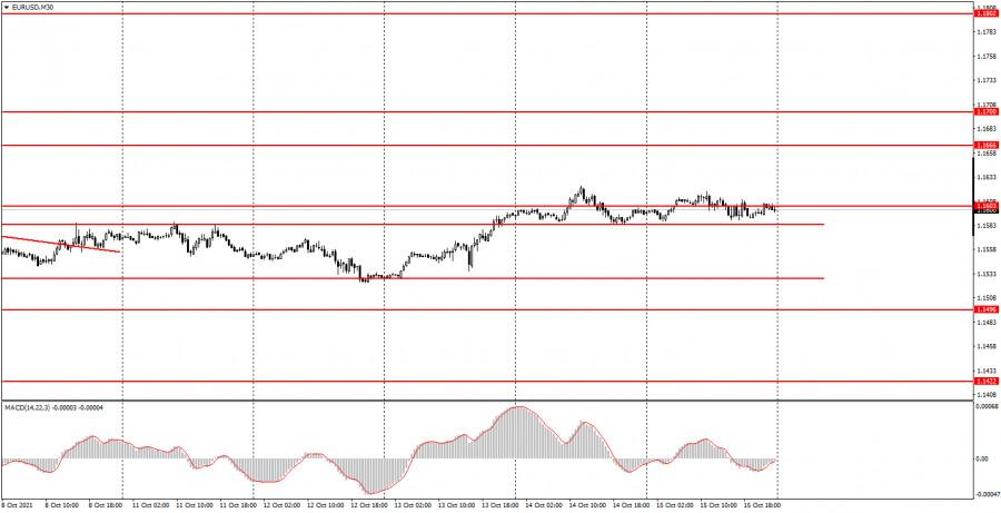 Как торговать валютную пару EUR/USD 18 октября? Простые…