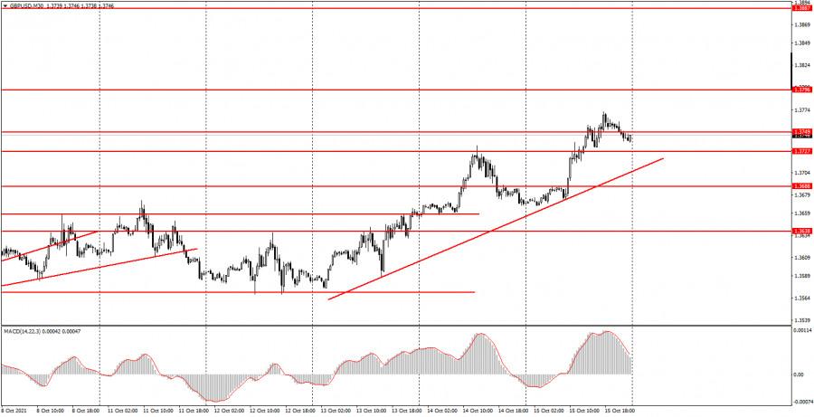 Как торговать валютную пару GBP/USD 18 октября? Простые…