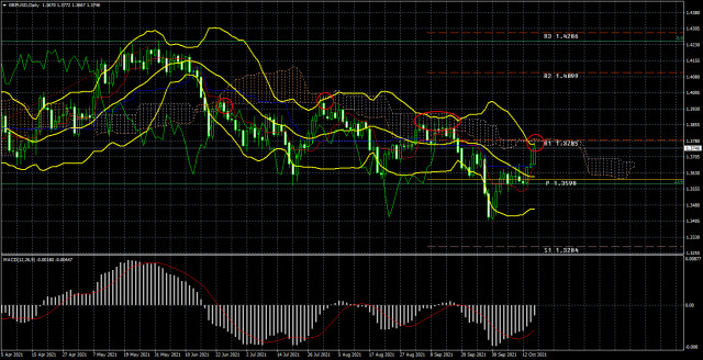 Trading plan for the GBP/USD pair for the week of October 18-22. New COT (Commitments of Traders) report.