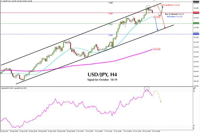 Sinyal trading USD/JPY pada 18 - 19 Oktober 2021: Jual di bawah 114.50 (Resistance Kuat Bulanan)