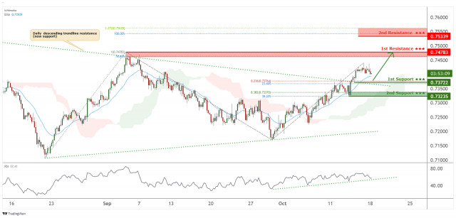 AUDUSD bullish breakout, potential for further rise!