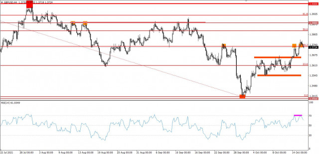 Hot forecast for GBP/USD on 10/18/2021