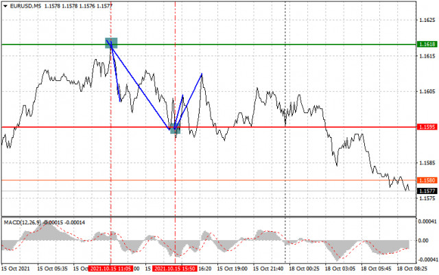 Analysis and trading recommendations for EUR/USD on October 18