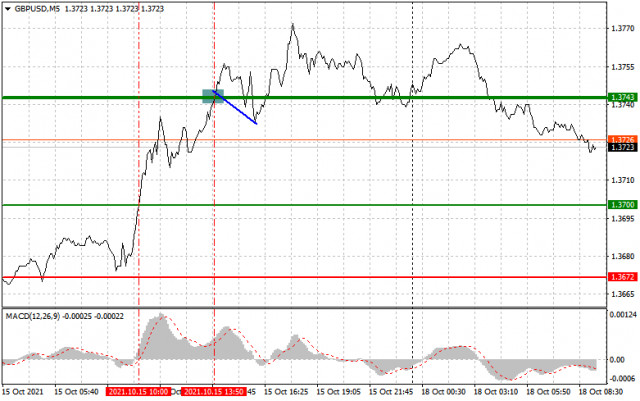 Analysis and trading recommendations for GBP/USD on October 18