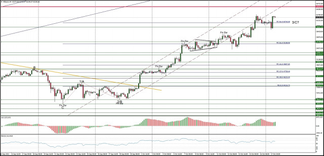 Technical Analysis of BTC/USD for October 18, 2021