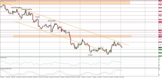 Technical Analysis of EUR/USD for October 18, 2021