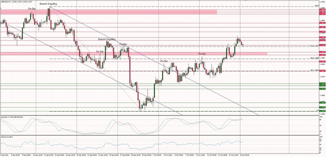 Technical Analysis of GBP/USD for October 18, 2021