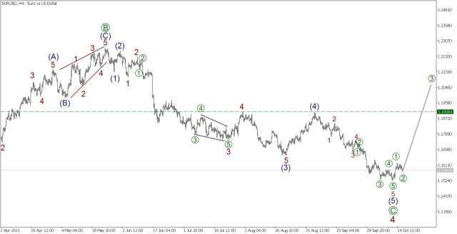 Wave analysis for EUR/USD on October 18, 2021
