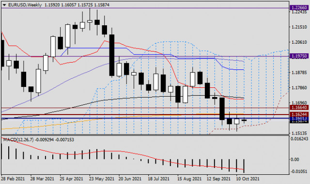 EUR/USD analysis and forecast for October 18, 2021