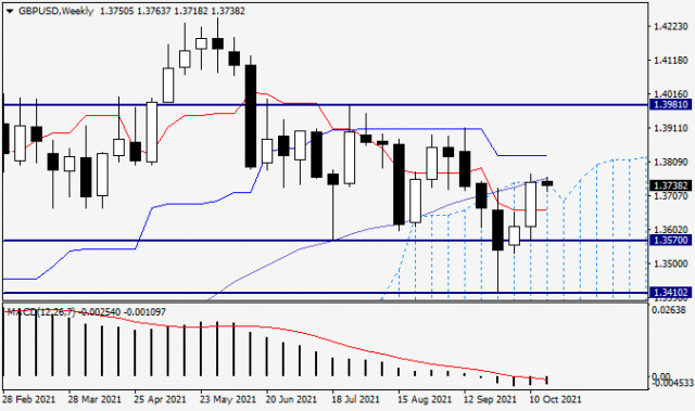 GBP/USD analysis and forecast for October 18, 2021