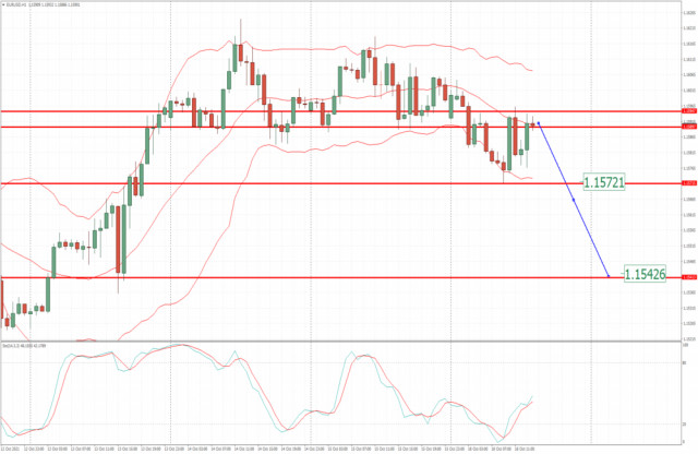 EUR/USD analysis for October 18, 2021 - Potential for the drop towards 1.1555