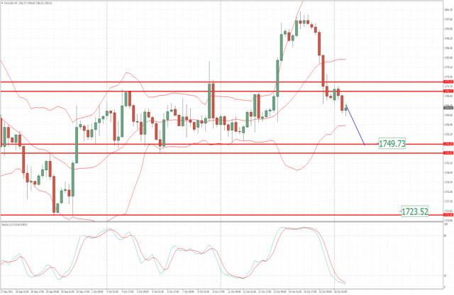 Analysis of Gold for October 18,.2021 - Potential for further downside continuation towards $1.749