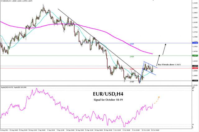 EUR/USD এর জন্য ট্রেডিং সিগন্যাল 18 - 19, 2021 অক্টোবর : 1.1615 (2/8) এর উপরে মূল্য ভেঙ্গে গেলে ক্রয় করুন