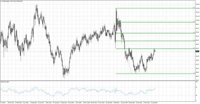 The Dollar index remains below key Fibonacci resistance.