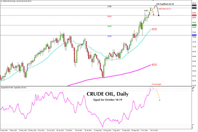 Trading signal for CRUDE OIL (#CL) on October 18 - 19, 2021: Sell below 83,57 (GAP)