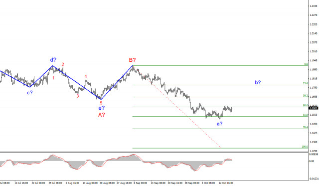 Analysis of EUR/USD for October 18. Markets had a hard time pushing the price up
