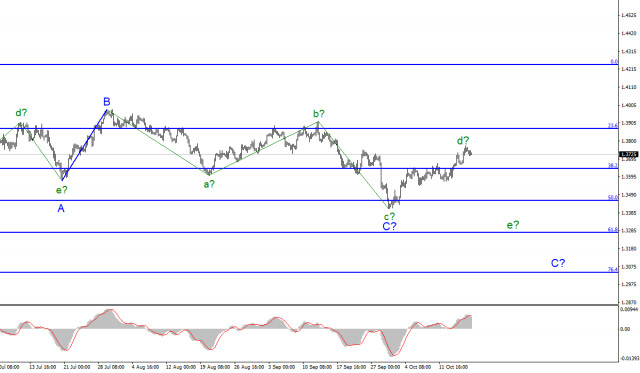 Analysis of GBP/USD for October 18. Pound rises with difficulty; corrective wave may end soon