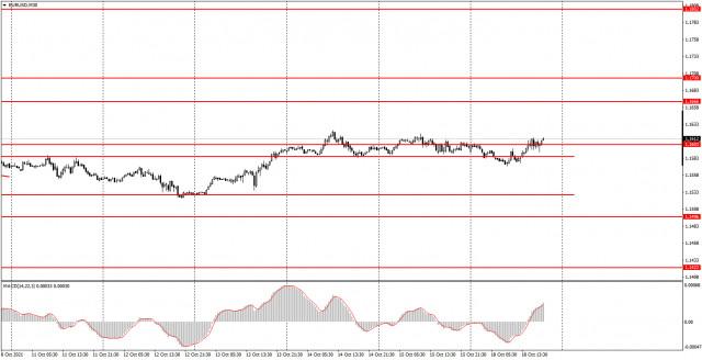 Как торговать валютную пару EUR/USD 19 октября? Простые советы для новичков. Евровалюта продолжает торговаться нехотя.