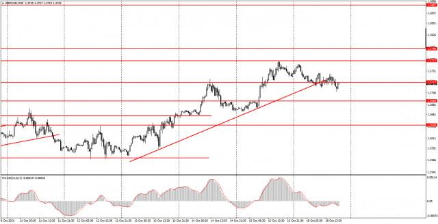 Как торговать валютную пару GBP/USD 19 октября? Простые советы для новичков. Фунт стерлингов неожиданно ушел во флэт вслед за евровалютой.