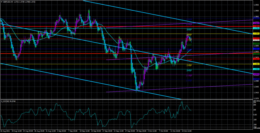 Overview of the GBP/USD pair. October 19. The British paradox:…