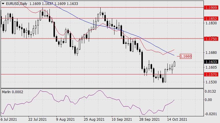 Forecast for EUR/USD on October 19 2021