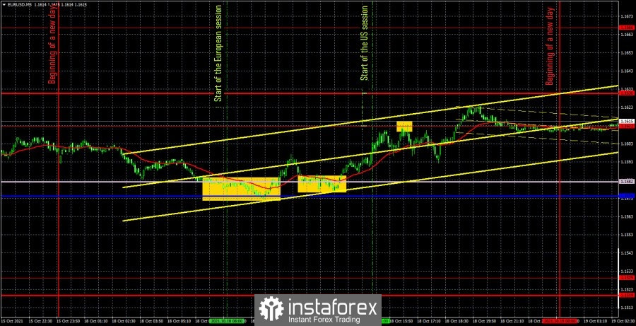 Forecast and trading signals for EUR/USD on October 19. Detailed…