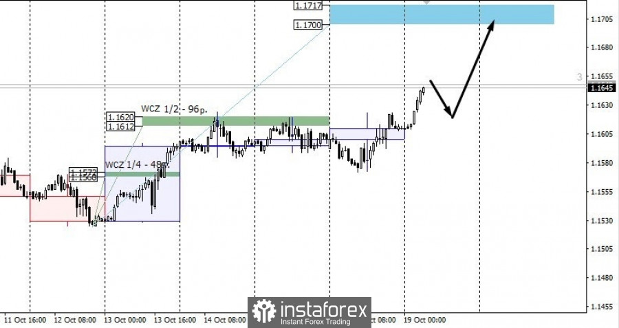 Trading plan for EUR/USD on October 19 2021