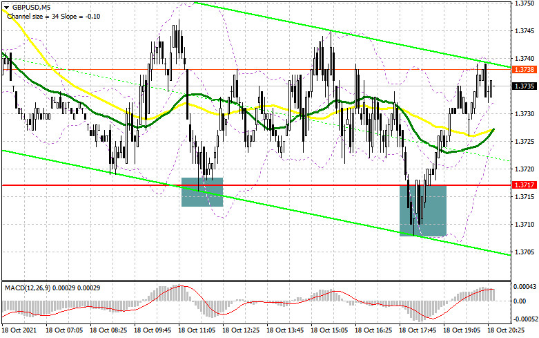 GBP/USD: plan for the European session on October 19. COT reports.…