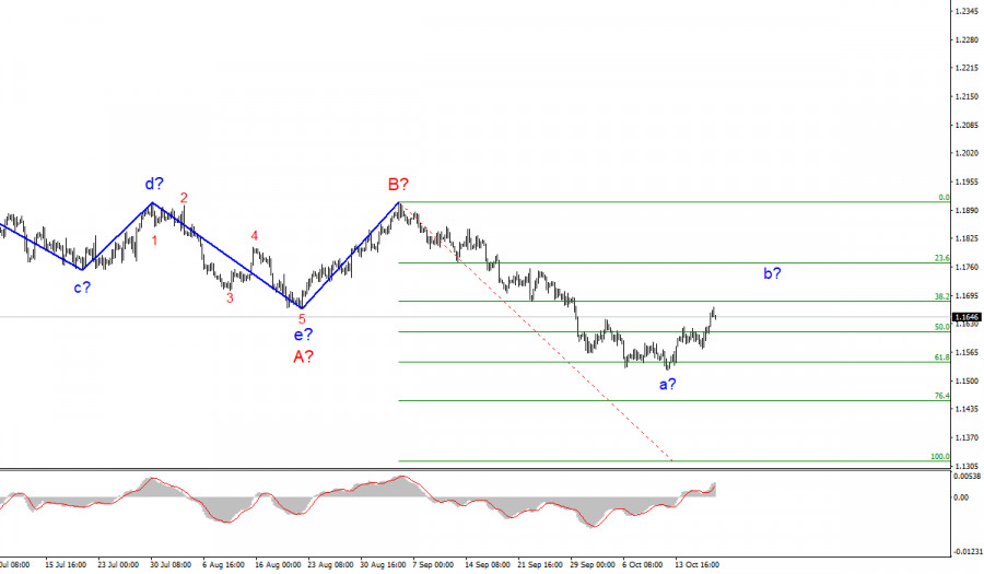 EUR/USD analysis for October 19. Formation of corrective wave continues.