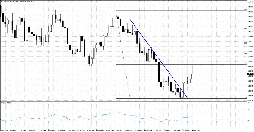 Technical analysis on EURUSD for October 19, 2021.