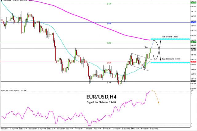 Sinyal trading untuk EUR/USD pada 19 - 20 Oktober 2021: Jual di bawah 1.1670 (EMA 200)