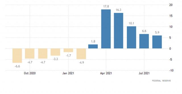 EUR/USD hot forecast on October 19, 2021