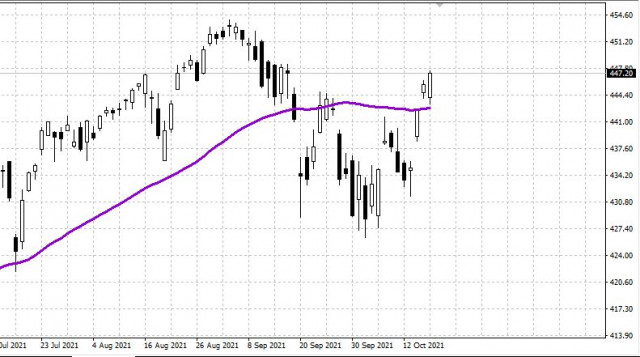 Weekly review of US stock market, October 19