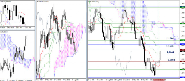 Technical analysis recommendations of EUR/USD and GBP/USD on October 19