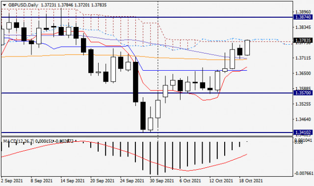 GBP/USD analysis and forecast for October 19, 2021