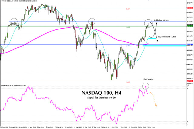 Trading signal for NASDAQ 100 (#NDX) on October 19 - 20, 2021: Sell below 15,400 (Weekly resistance)