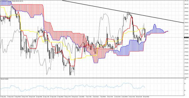 Ichimoku cloud indicator analysis on Gold for October 19, 2021.