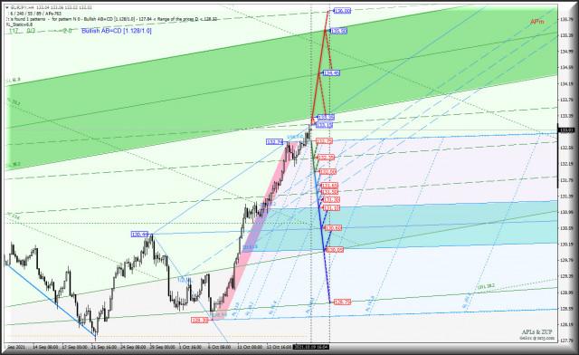 Третья декада октября - вариант нисходящего движения кросс-инструментов Japanese Yen vs Euro & Great Britain Pound - h4? Комплексный анализ APLs & ZUP c 20 октября 2021
